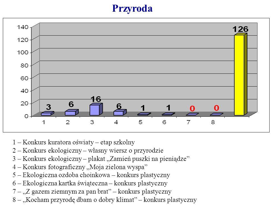 Konkursy Zawody Ppt Pobierz