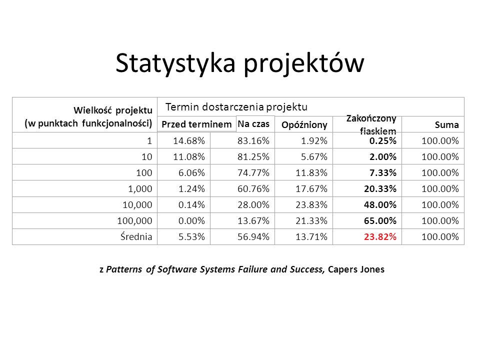 z Patterns of Software Systems Failure and Success, Capers Jones