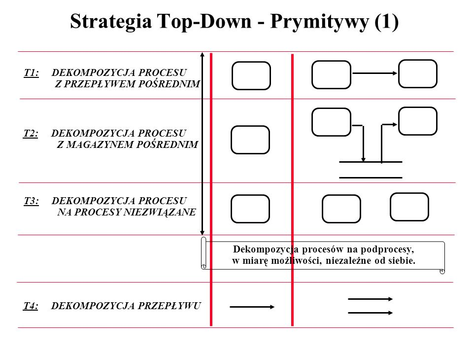 Strategia Top-Down - Prymitywy (1)