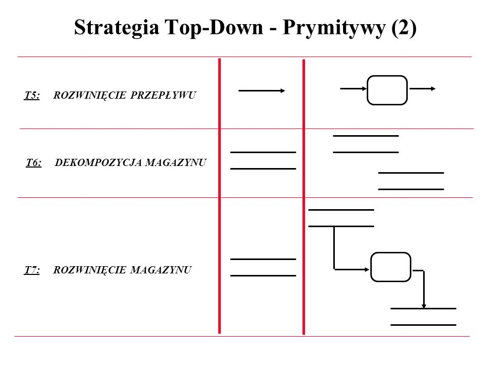Strategia Top-Down - Prymitywy (2)