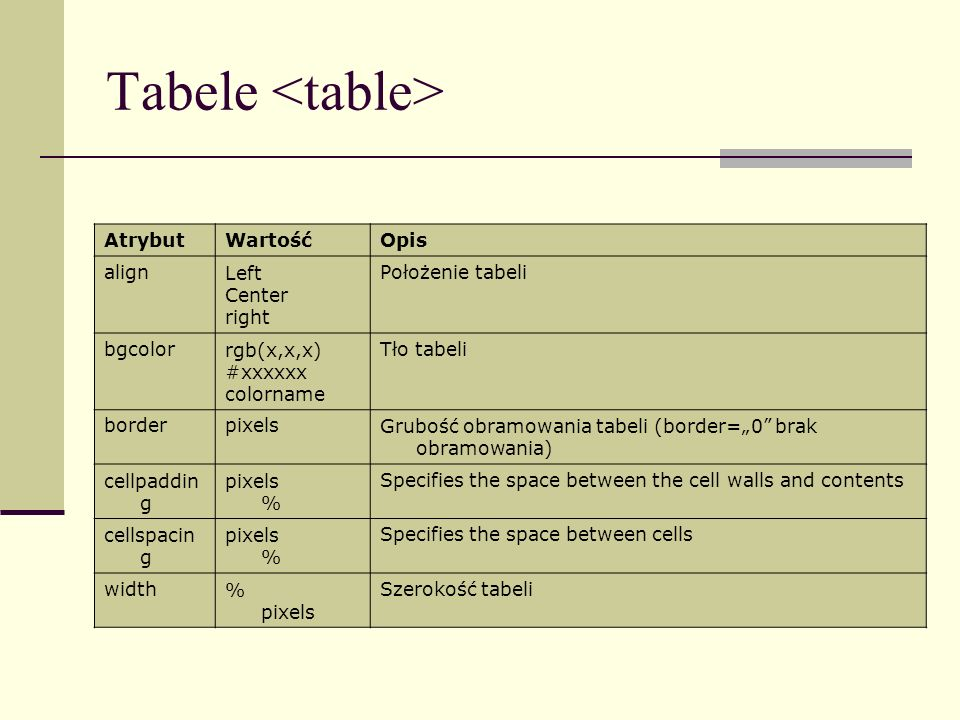 Tabele <table> Atrybut Wartość Opis align Left Center right