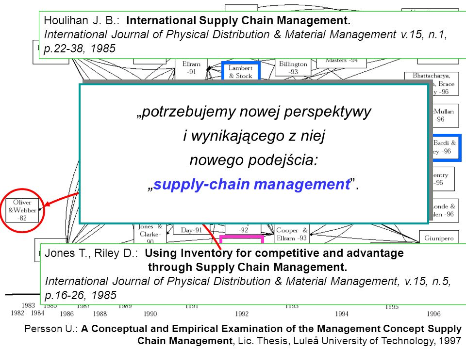 "nowego podejścia: ""supply-chain management ."