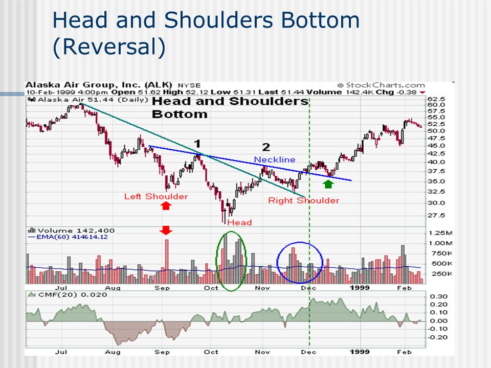 Head and Shoulders Bottom (Reversal)