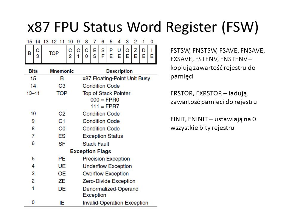 x87 FPU Status Word Register (FSW)