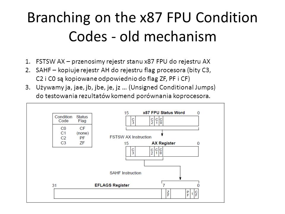 Branching on the x87 FPU Condition Codes - old mechanism