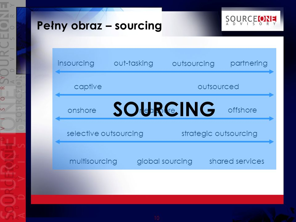 SOURCING Pełny obraz – sourcing insourcing outsourcing partnering