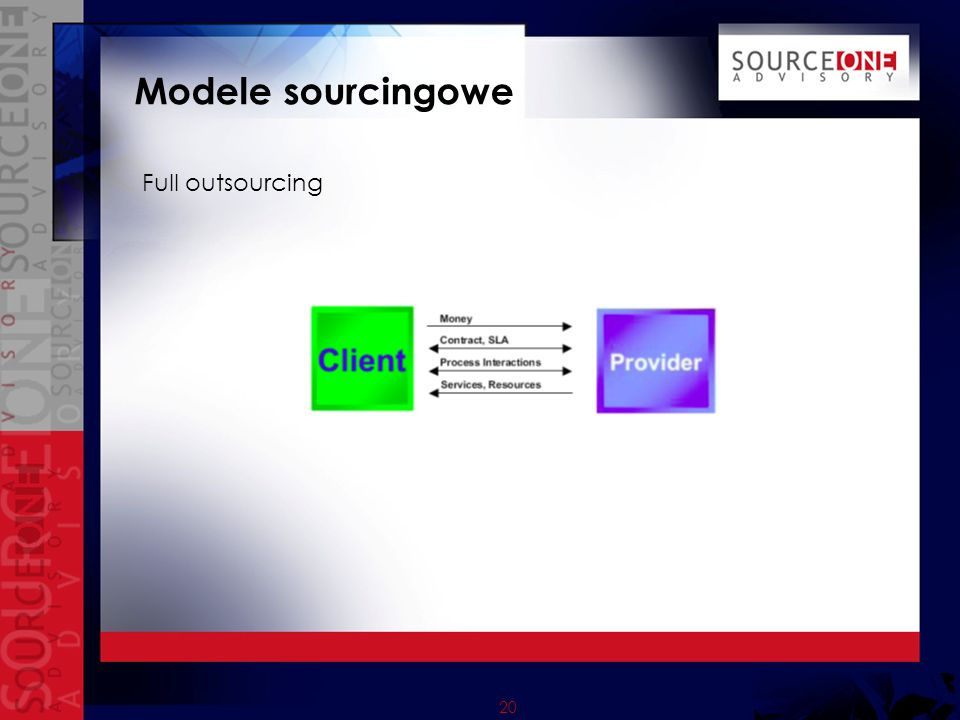 Modele sourcingowe Full outsourcing