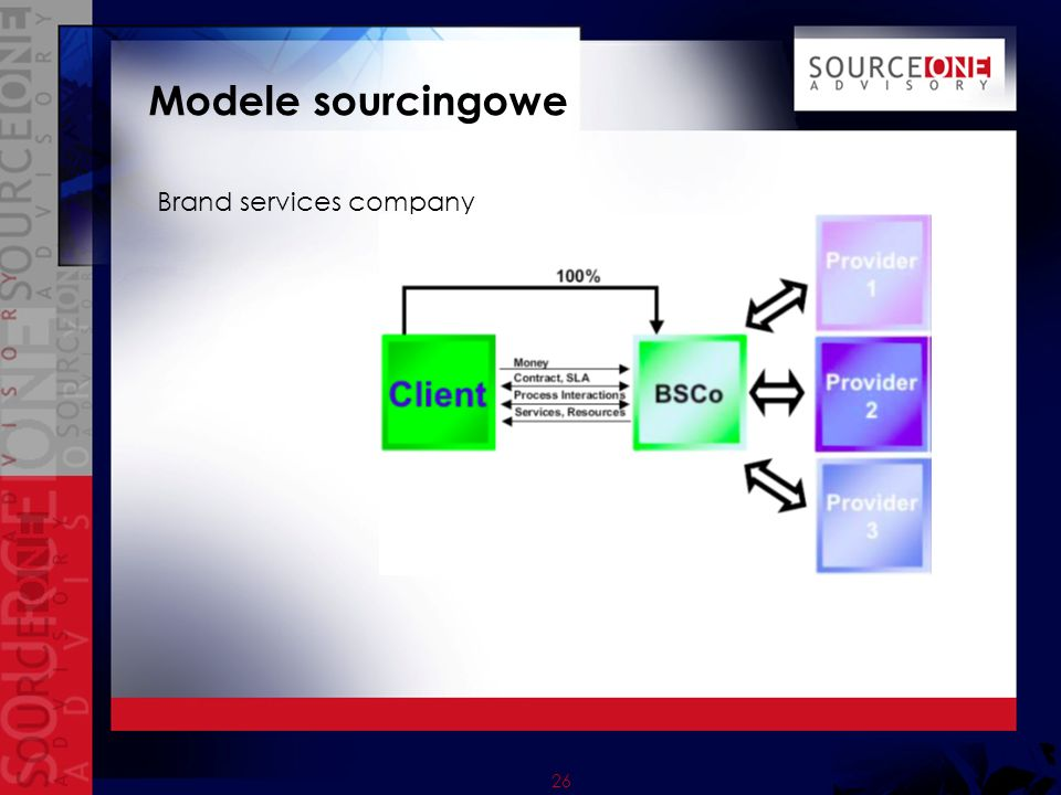 Modele sourcingowe Brand services company