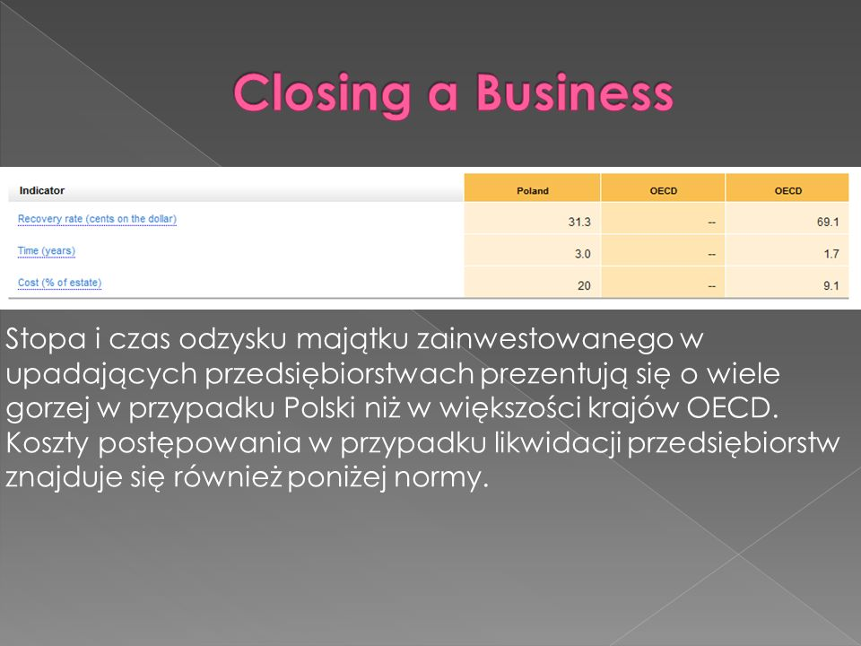 Closing a Business
