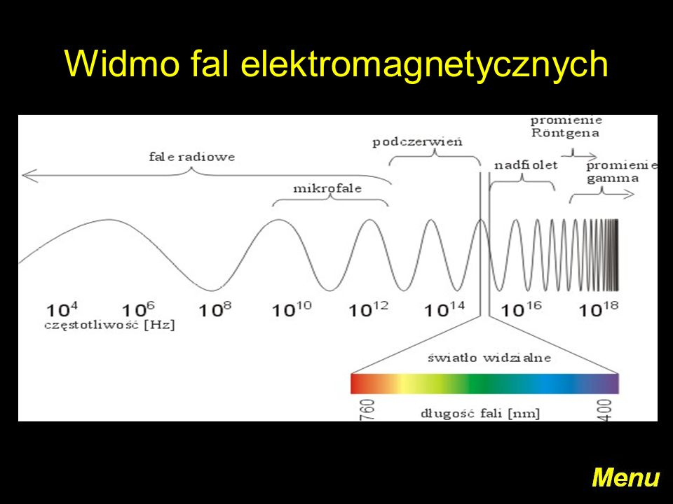 Diagram Fal Elektromagnetycznych