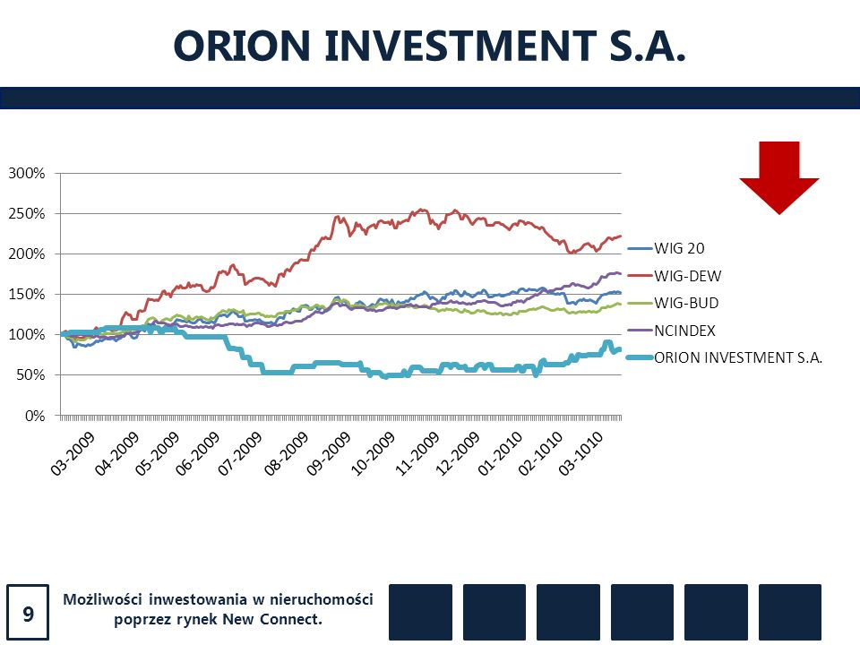ORION INVESTMENT S.A. 9