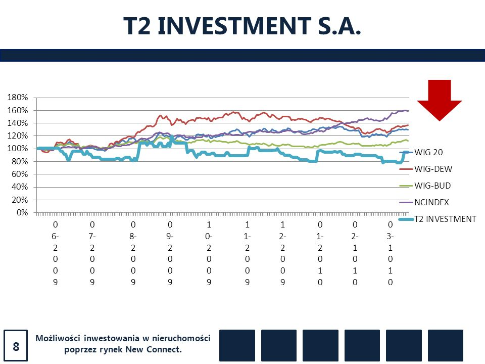 T2 INVESTMENT S.A. 8