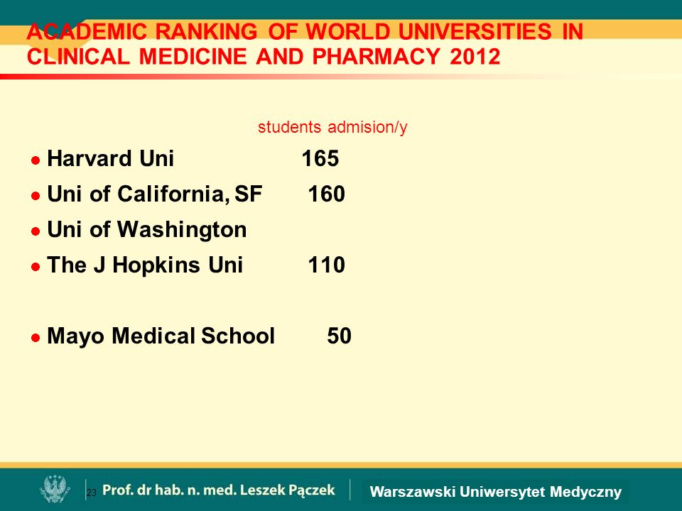 ACADEMIC RANKING OF WORLD UNIVERSITIES IN CLINICAL MEDICINE AND PHARMACY 2012