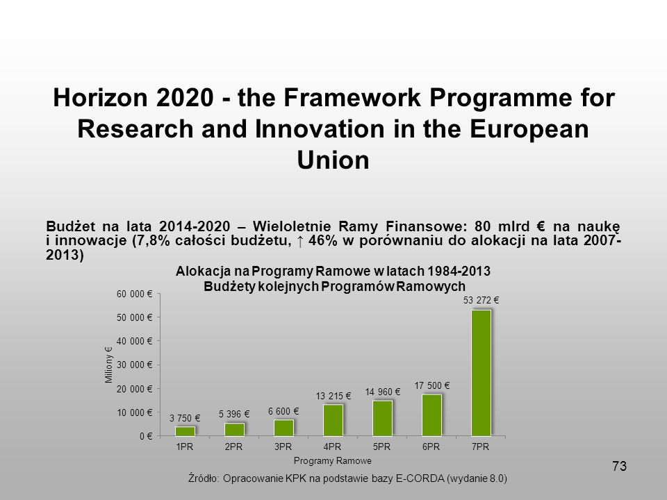 Horizon the Framework Programme for Research and Innovation in the European Union