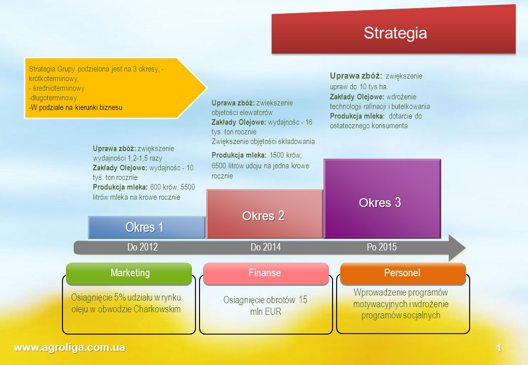Strategia Okres 1 Okres 3 Okres 2 Marketing Finanse Personel
