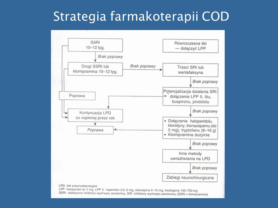 Strategia farmakoterapii COD