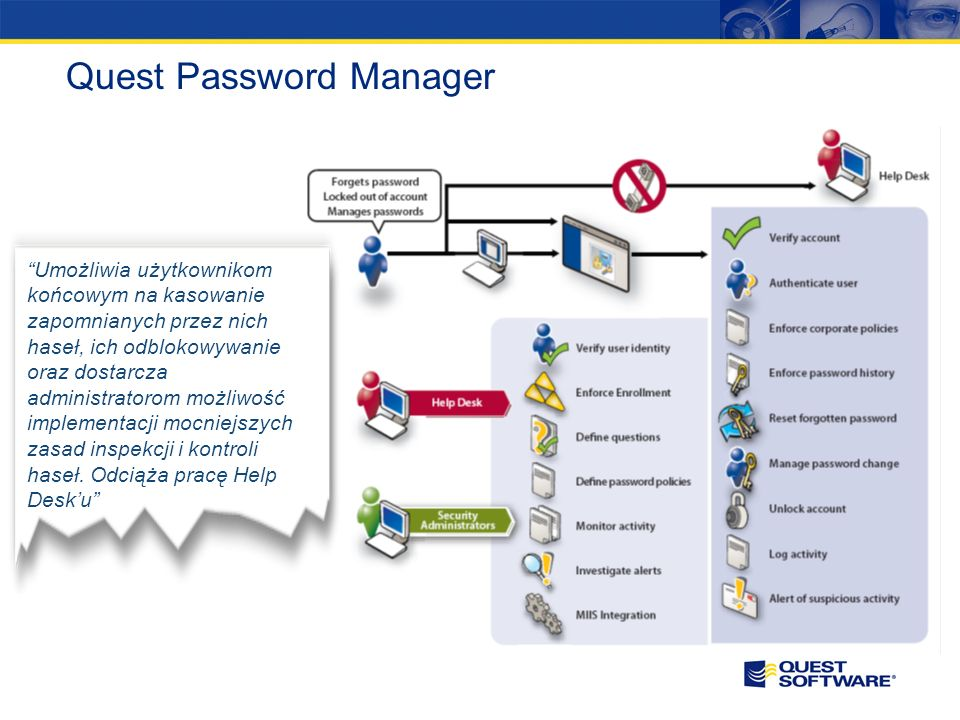 Quest Password Manager