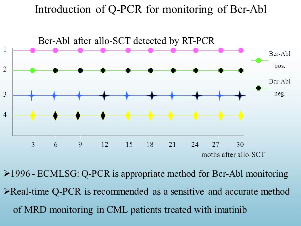 Introduction of Q-PCR for monitoring of Bcr-Abl