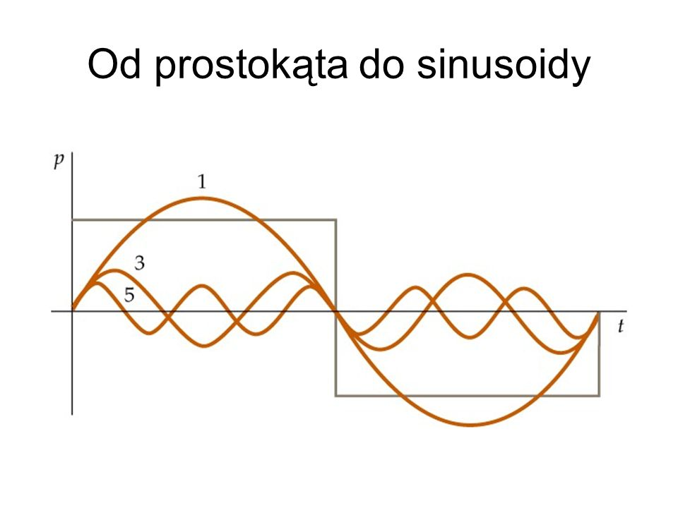 Od prostokąta do sinusoidy
