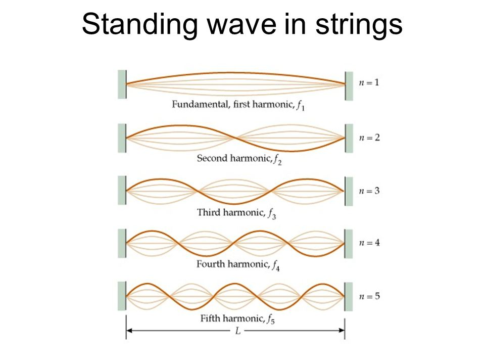 Standing wave in strings