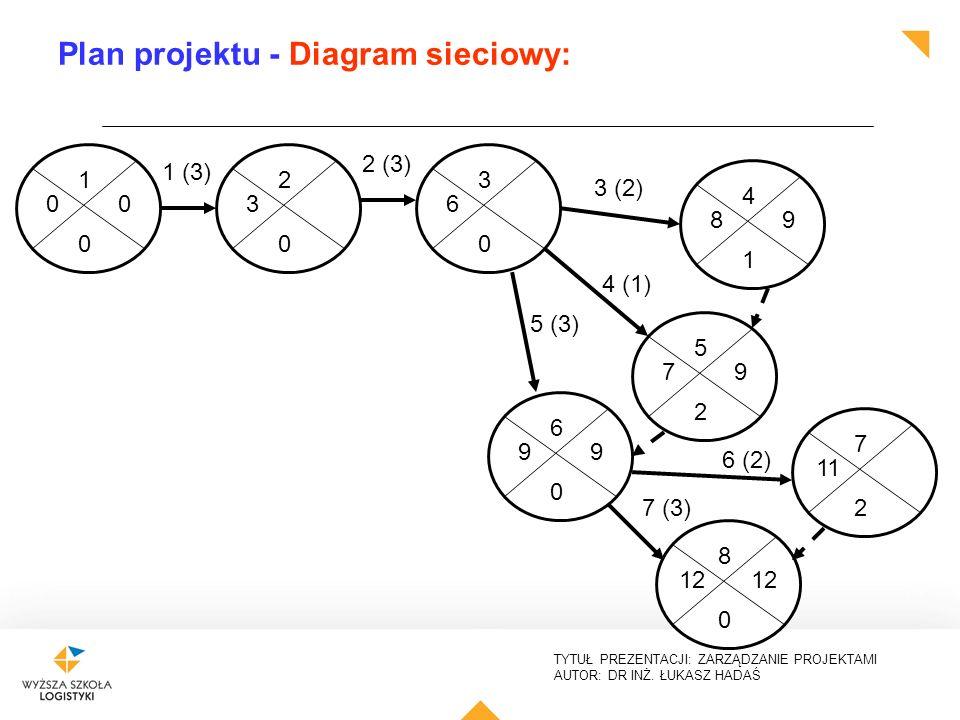 Zarzdzanie projektami i procesami zajcia wiczeniowe projekt plan projektu diagram sieciowy ccuart Gallery